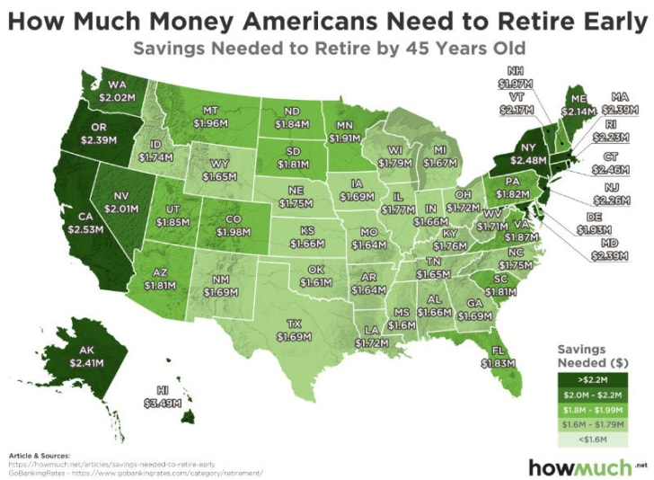 An infographic shows how much money is needed to retire by age 45 in each state