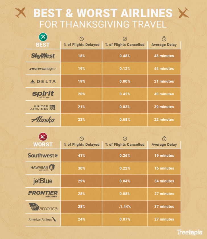 Charts of the best and worst airlines to travel with on Thanksgiving