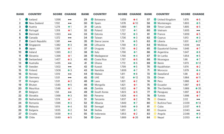 A ranking of the top-ranking countries on the peace index