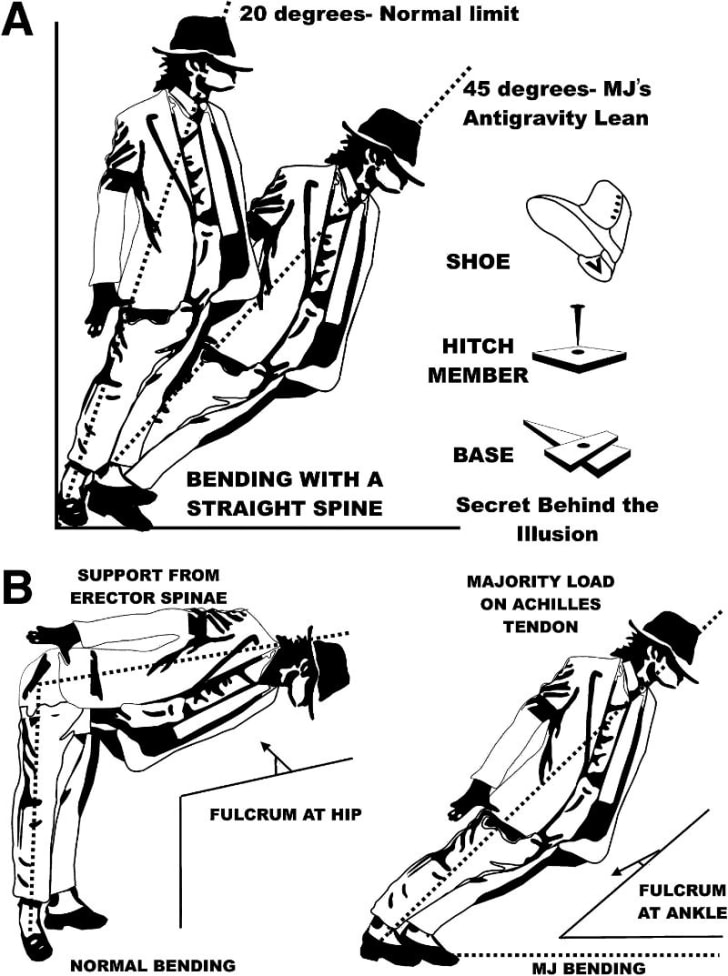 An illustration of Michael Jackson's 'Smooth Criminal' dance move.