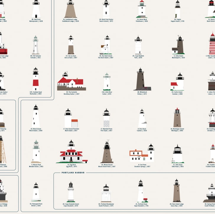 Chart of lighthouses.