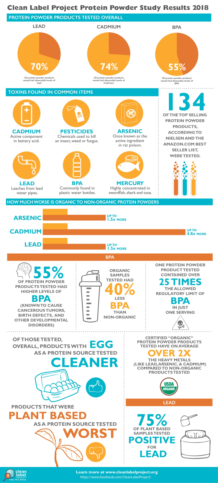 A Clean Label Project infographic explaining the contaminants found in protein powders