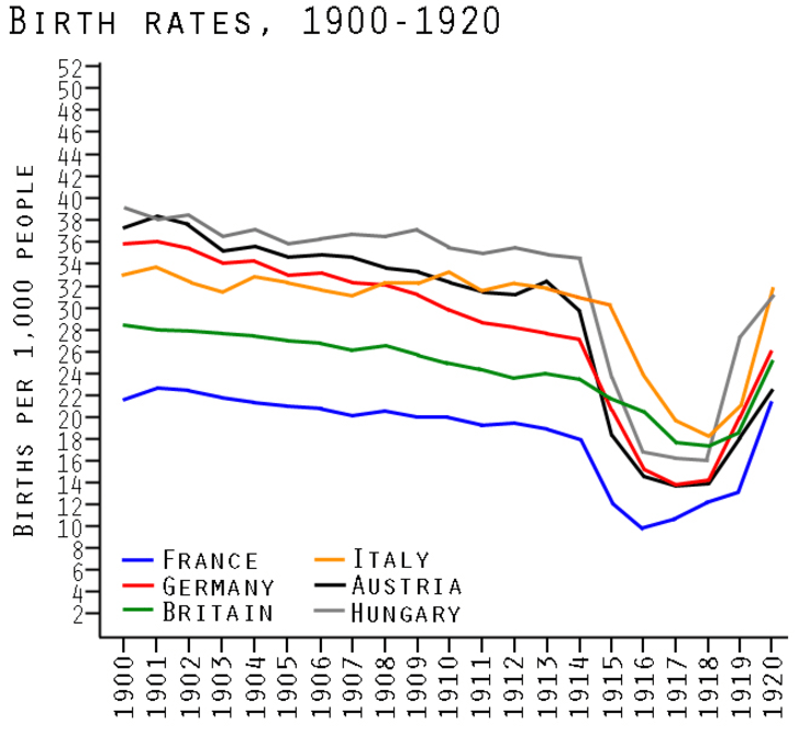 Graph showing birth rates in Europe during World War I