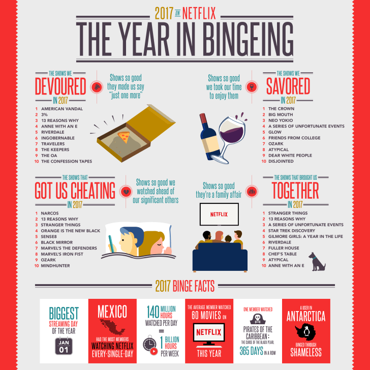 "Netflix infographic ""The Year in Bingeing"""