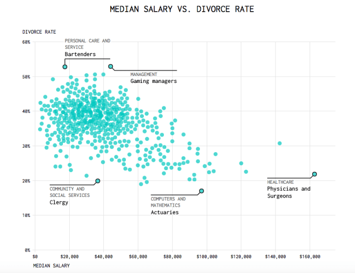 A graph shows blue clusters plotting the links between income levels and divorce rates in different jobs.