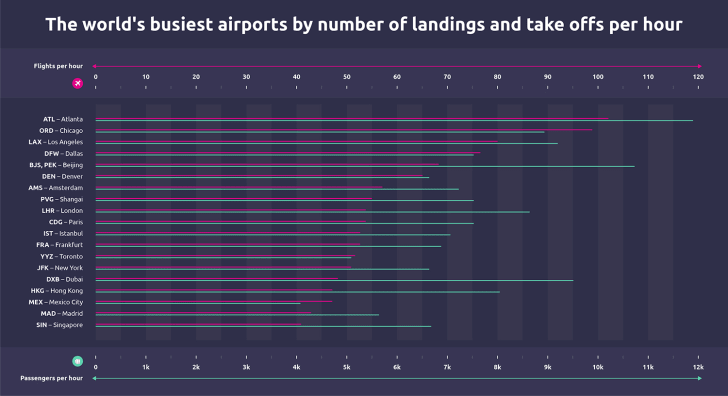 A purple line graph shows flights per hour and passengers per hour at 19 airports.