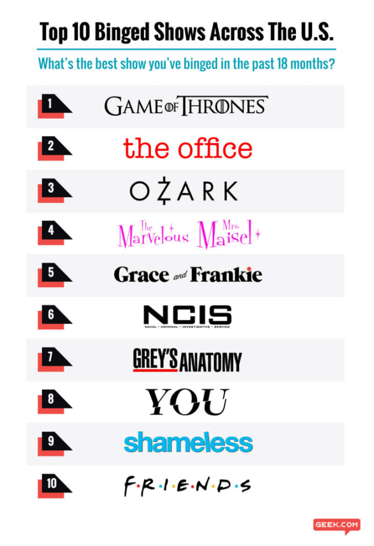 A list of the most-binged shows in the country is pictured