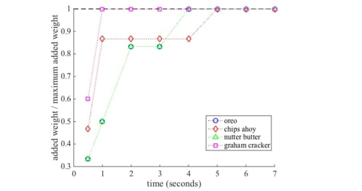 A graph of optimal cookie dunk times.