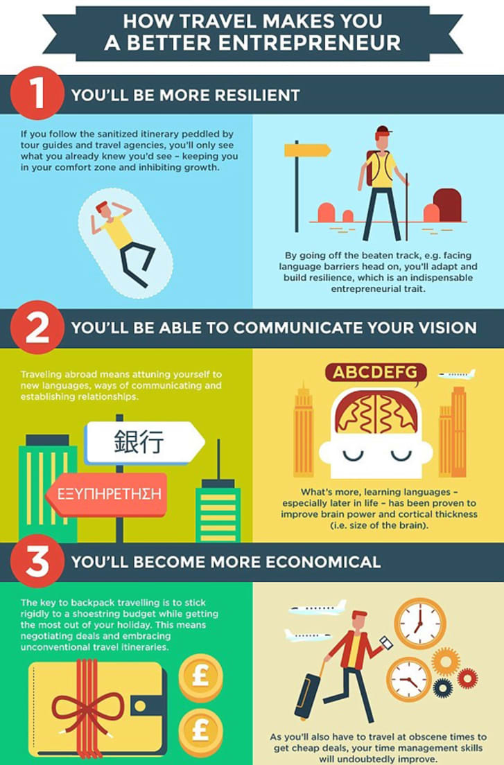 Image result for Take Some Time To Learn About How To Travel infographic