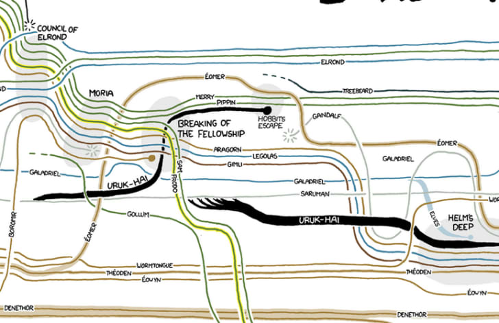 18 Projects Inspired by xkcd | Mental Floss