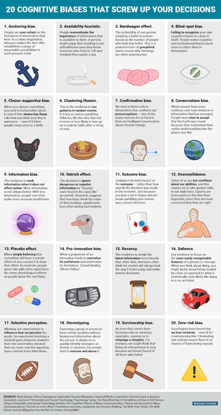 20 Cognitive Biases That Affect Your Decisions | Mental Floss