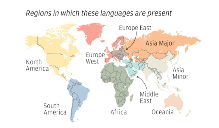 Proportional Map of the World\'s Largest Languages | Mental Floss