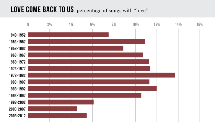 Pop Song Titles are Losing the Love | Mental Floss