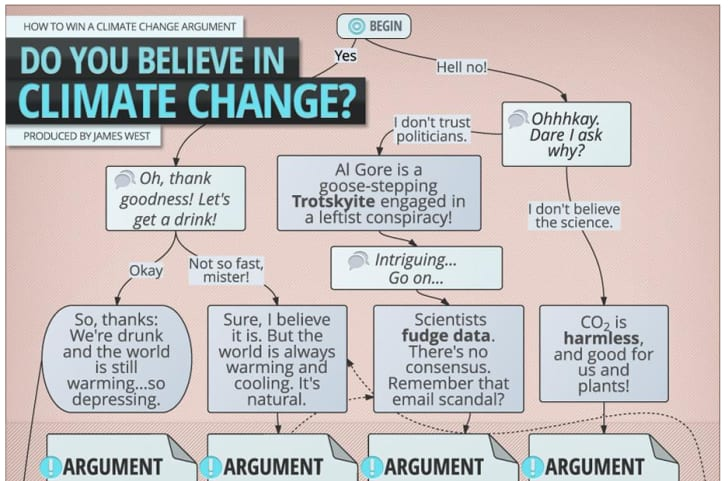 13 Life-Changing (or not) Flowcharts   Mental Floss
