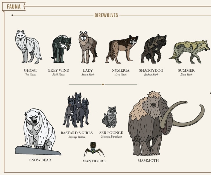Chart of 'Game of Thrones' animals
