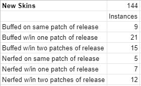 Mejoras de lanzamiento de aspectos de campeones de League of Legends