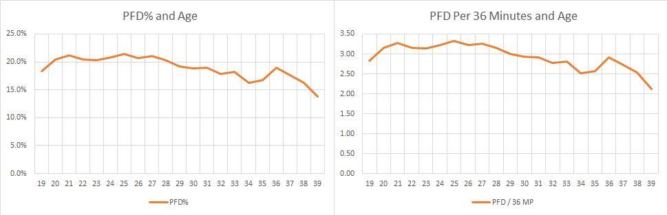 pfd age and per 36