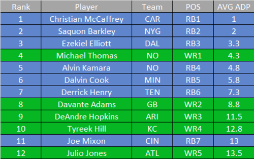 Fantasy Football Best And Worst Value Picks By Round 1 8