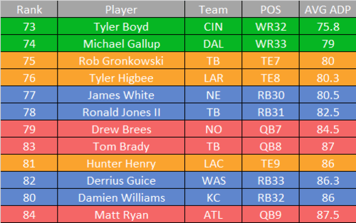 Fantasy Football Best And Worst Value Picks By Round 1 8 Page 7