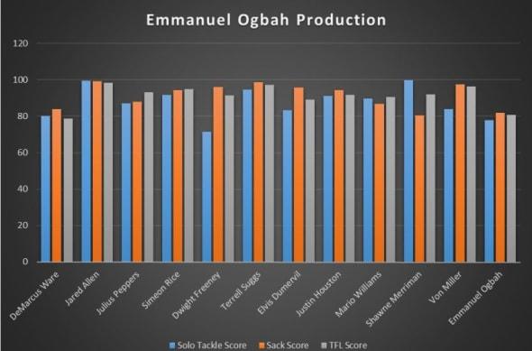 EmmanuelOgbahProduction