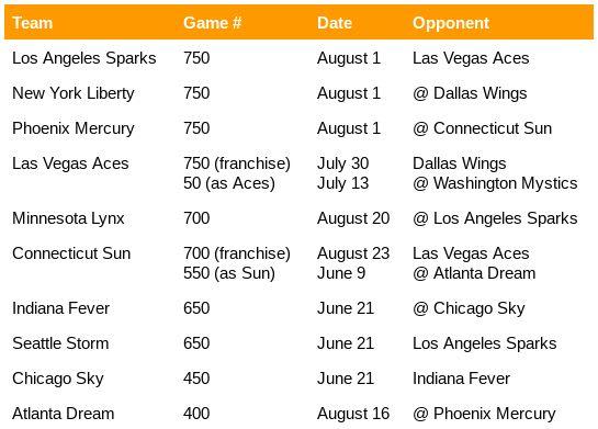 WNBA 2019 Franchise Milestones
