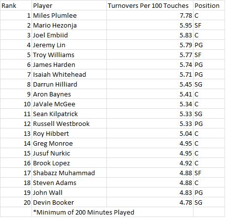 turnovers-per-100-touches-top-20