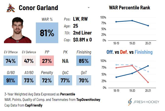 Conor Garland