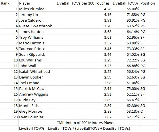 live-ball-tovs-per-100-touches-top-20