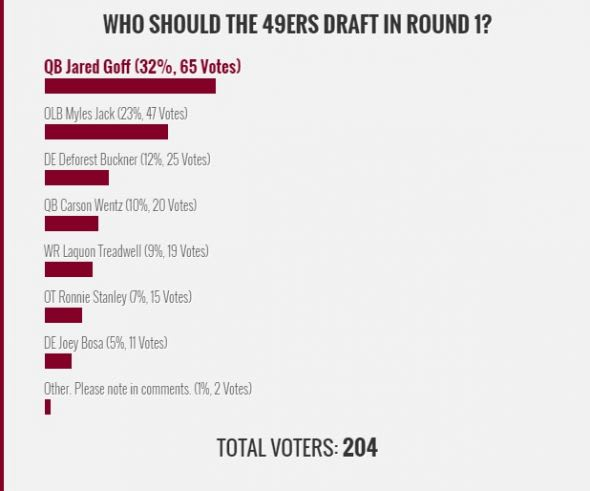 Niner Noise asked fans which prospect the 49ers should take in Round 1 of the 2016 NFL draft. And Cal quarterback Jared Goff ended up being the favorite answer. Mandatory Credit: Niner Noise and FanSided.