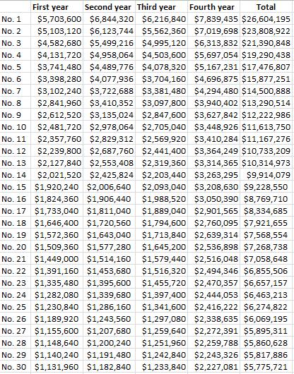 2015salariesforfirstroundpicks