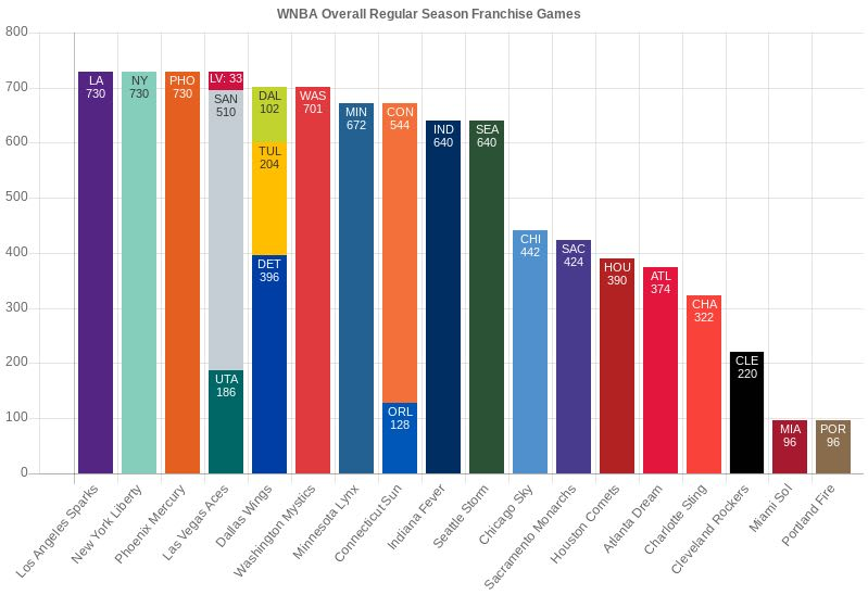 WNBA Total Franchise Games Played