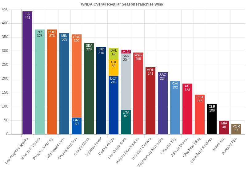 WNBA Franchise Regular Season Wins