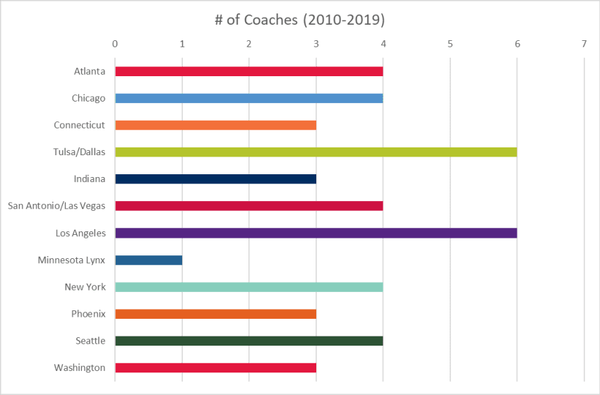 WNBA Coach Counts by Team (2010-2019) (Courtesy of Across The Timeline)