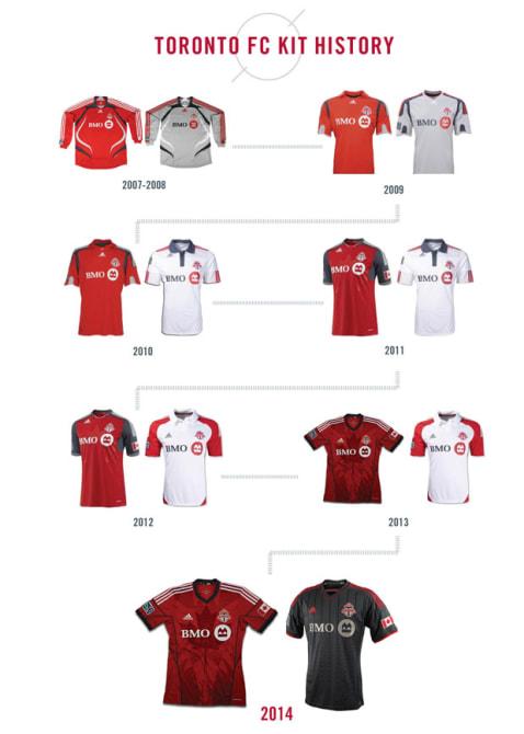 TFC-Kit-History