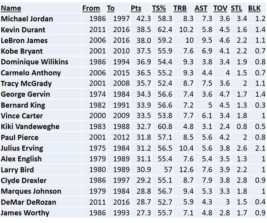 fig-1-wiggins-high-scoring-wings-sorted-by-pts-per-100