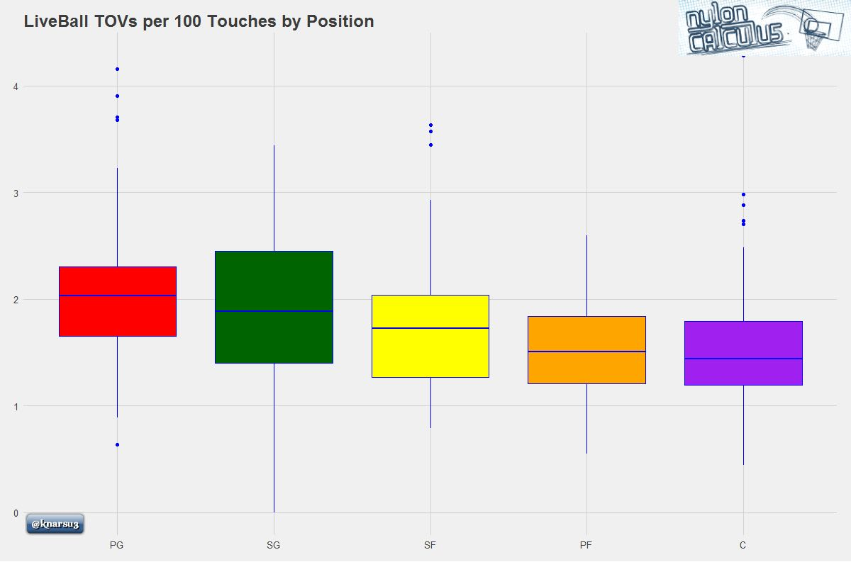 liveball-tovs-per-100-touches-by-position-graph
