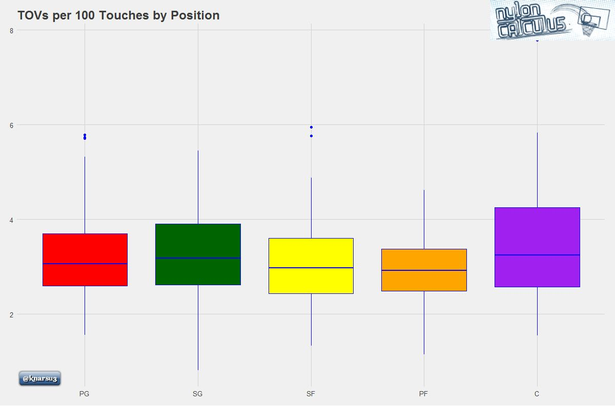tovs-per-100-touches-by-position-graph