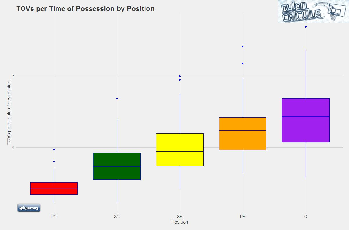 tovs-per-time-of-possession-by-position-graph
