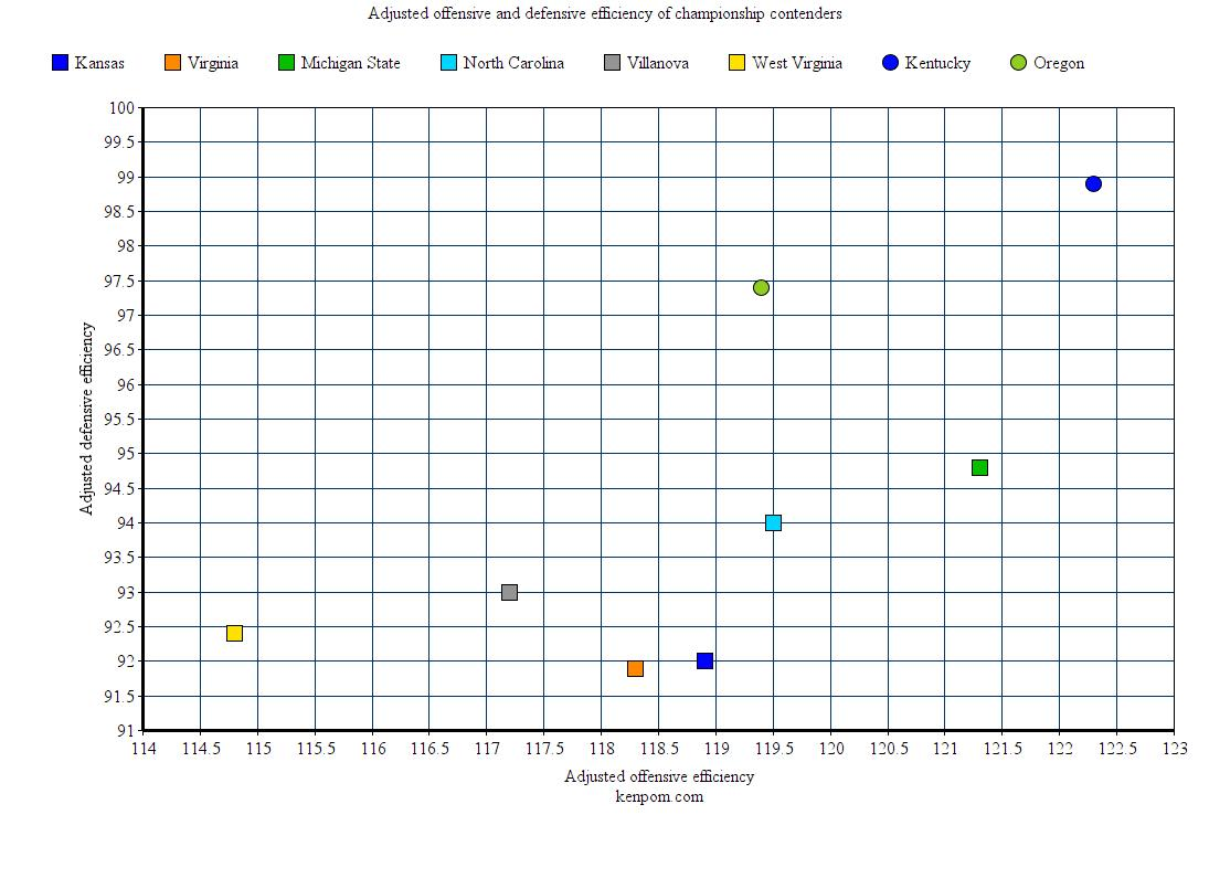 2016 Contenders Graph