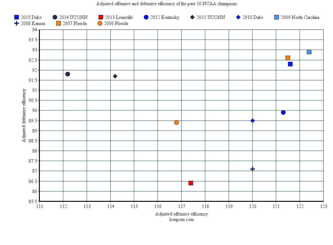 Graph of former champions