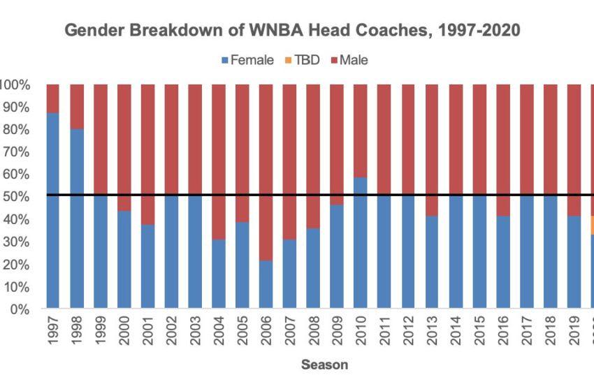 Gender breakdown of WNBA head coaches