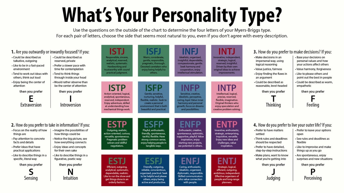 10 Things to Know About the Myers-Briggs Type Indicator