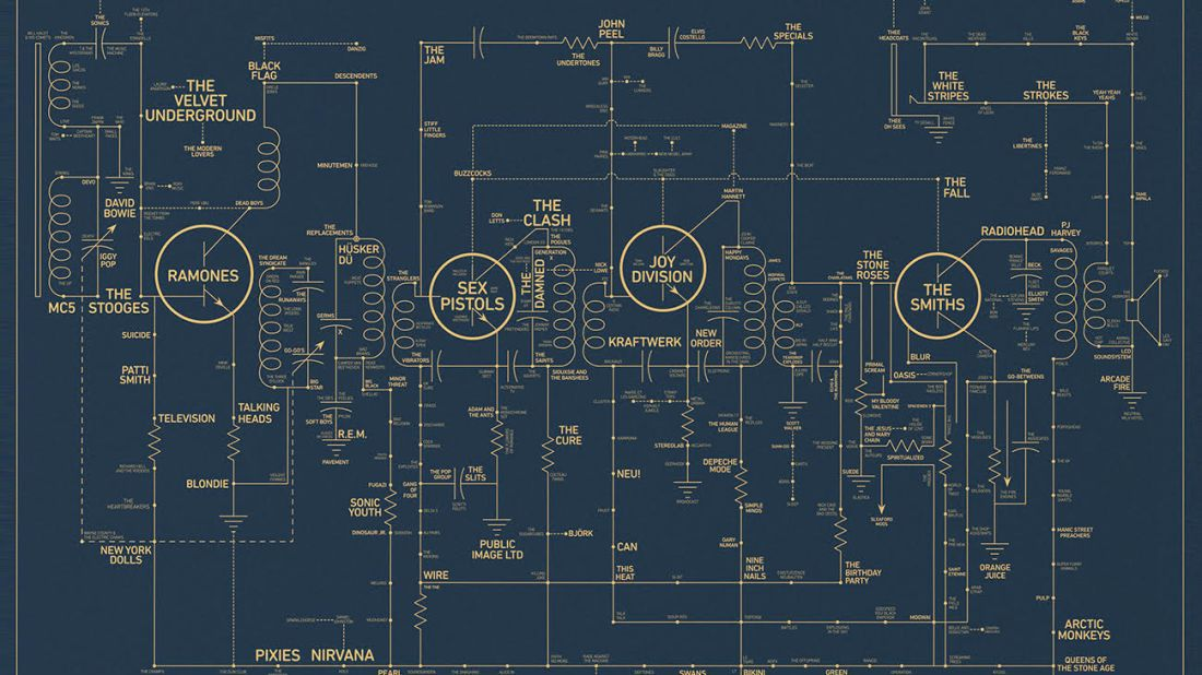 This Amazing Poster Charts the History of Alternative Music
