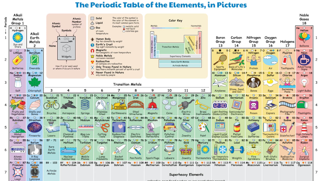 This Illustrated Periodic Table Shows How We Regularly ...