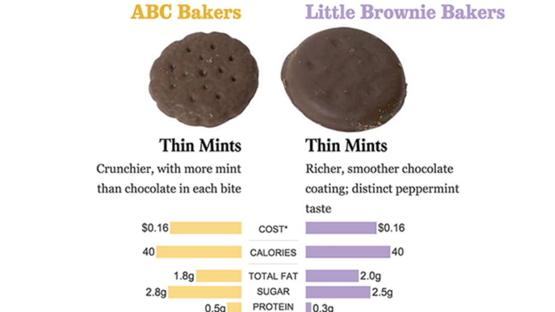 Alert: Girl Scout Cookies Differ Depending on Where You Live - Mental FlossAlert: Girl Scout Cookies Differ Depending on Where You Live - 웹