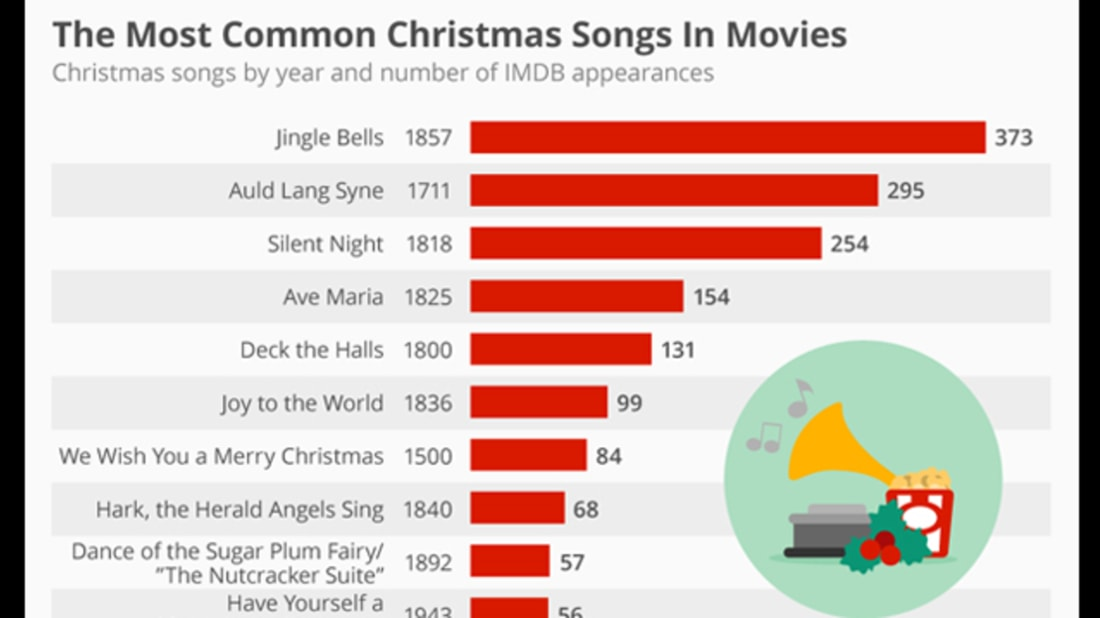 Top Christmas Songs.The Top 10 Most Popular Christmas Songs In Movies Mental Floss