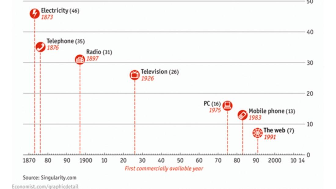 Economist.com/GraphicDetail