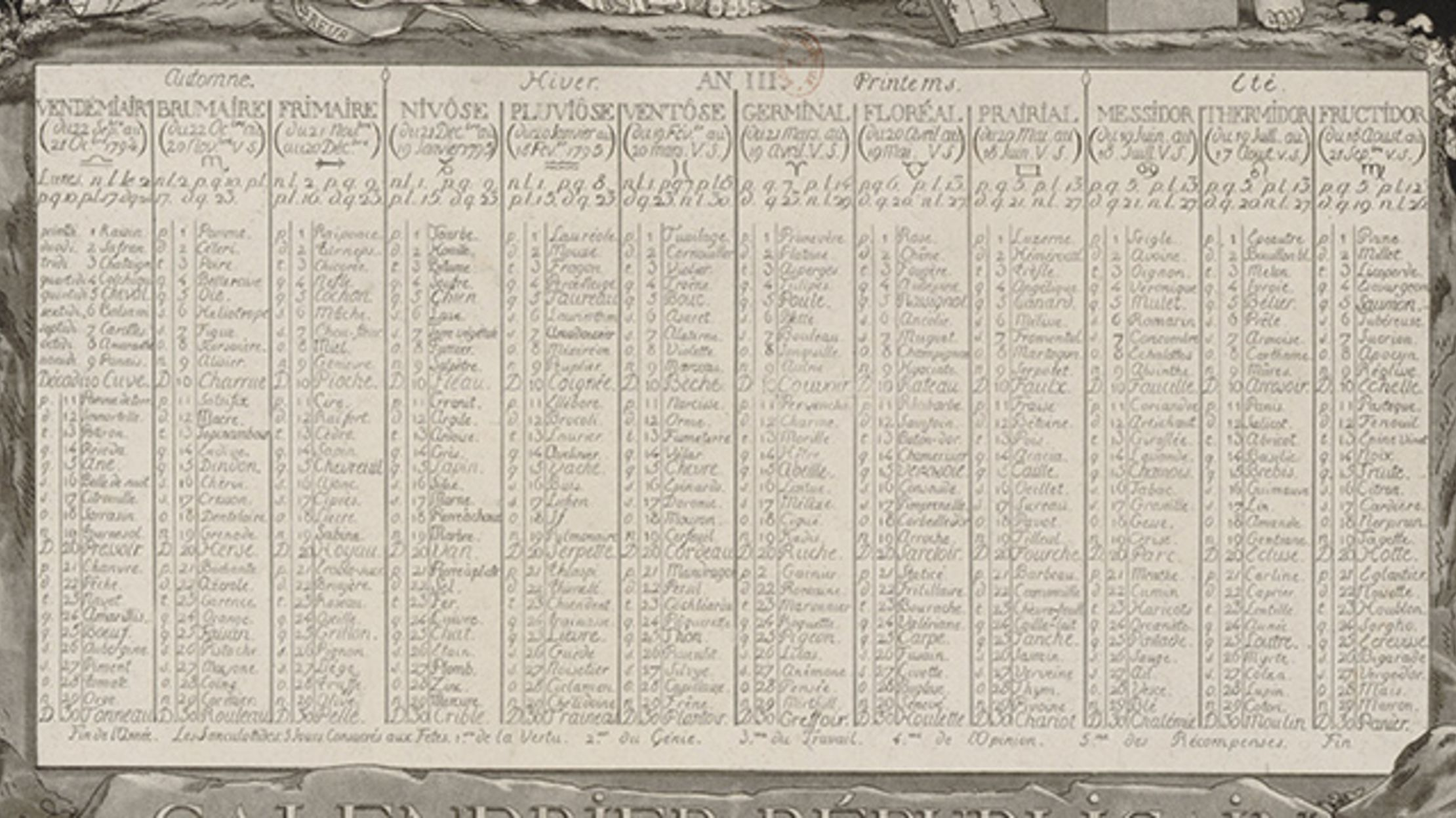 211 Years Ago Today, the French Abandoned Their Decimal