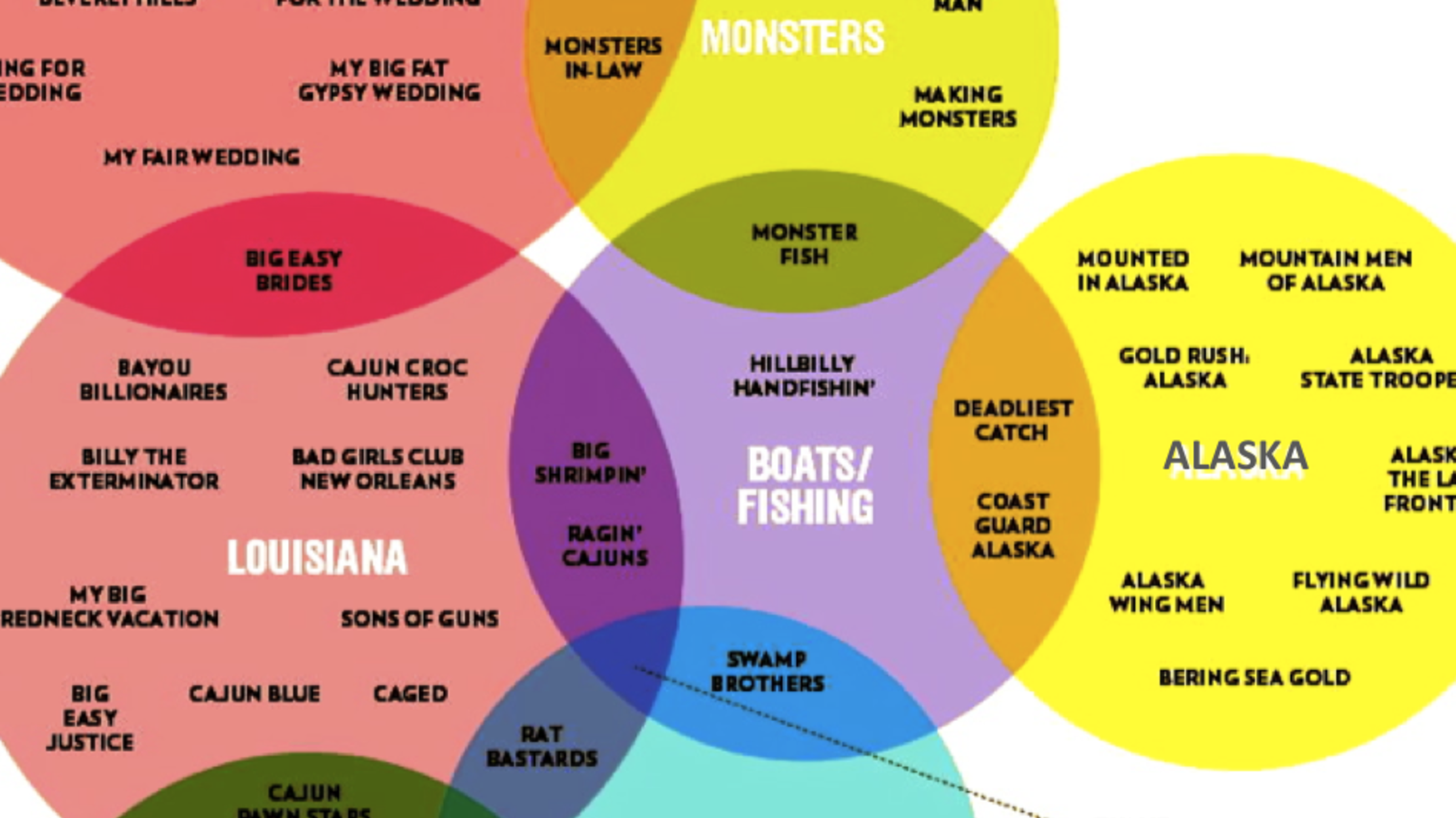 12 Funny And Delicious Venn Diagrams Mental Floss