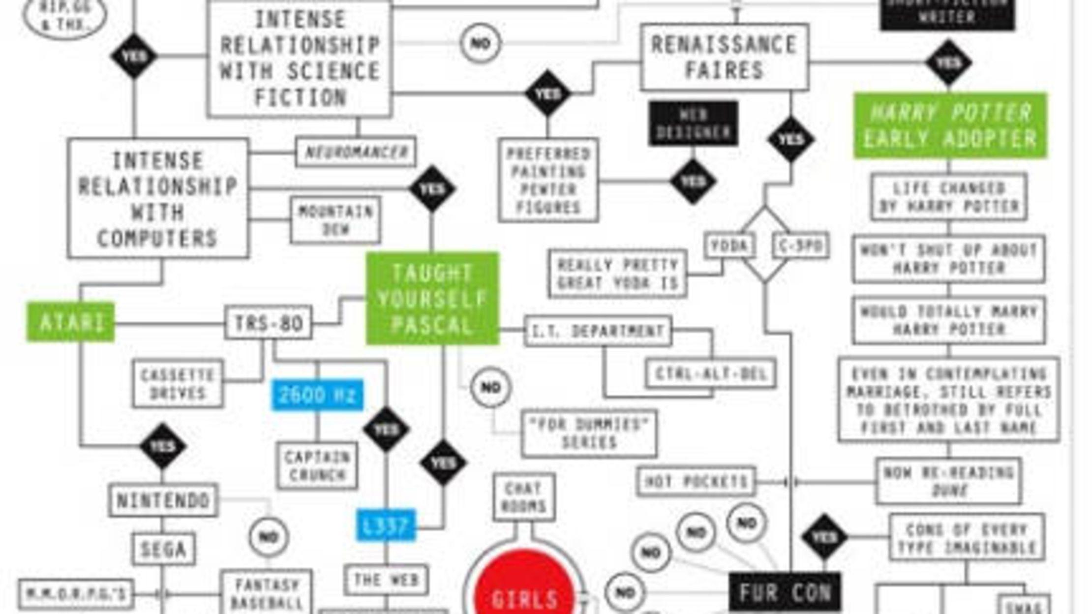 7 Geeky Flowcharts